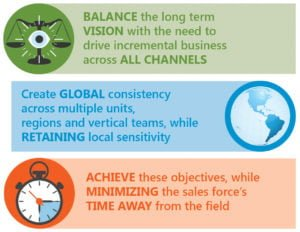 Global Credit Bureau's Transformational Approach to Sales Training
